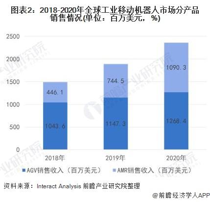 图表2:2018-2020年全球工业移动机器人市场分产品销售情况(单位:百万美元,%)
