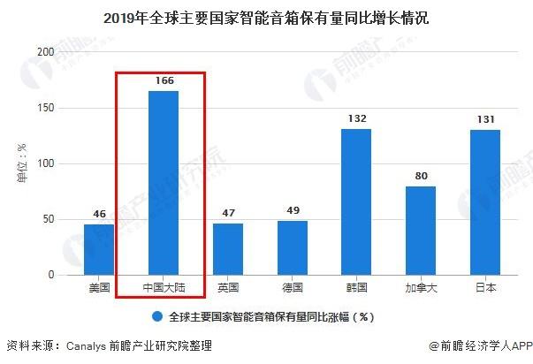 2019年全球主要国家智能音箱保有量同比增长情况