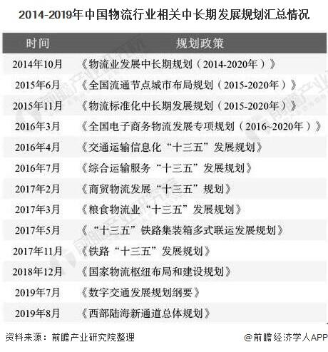 2014-2019年中国物流行业相关中*发展规划汇总情况