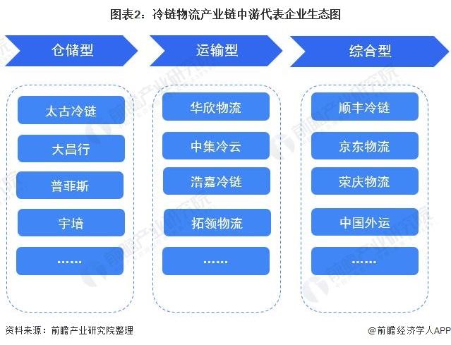 圖表2:冷鏈物流產業鏈中游代表企業生態圖