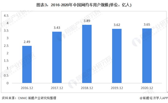 图表3:2016-2020年中国网约车用户规模(单位:亿人)