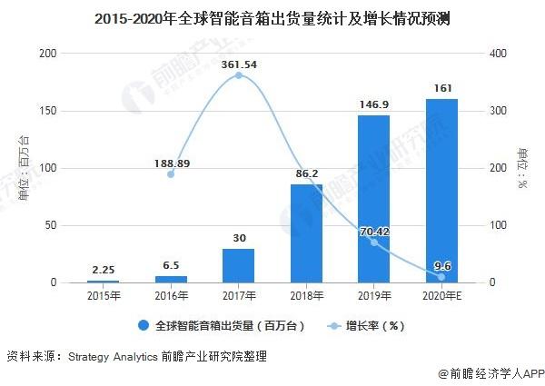 2015-2020年全球智能音箱出货量统计及增长情况预测