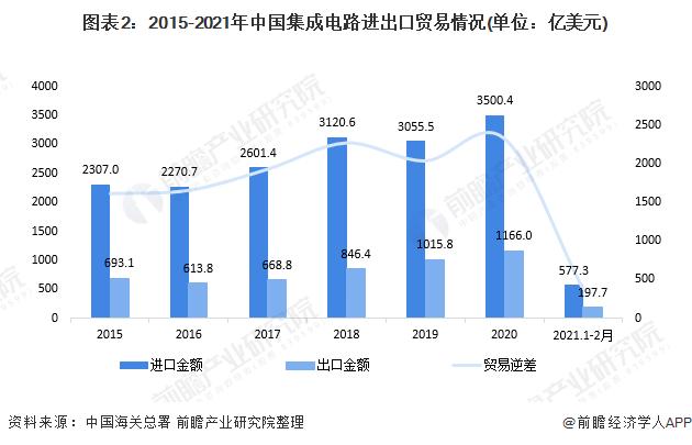 圖表2:2015-2021年中國集成電路進出口貿易情況(單位:億美元)