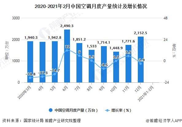 2020-2021年2月中国空调月度产量统计及增长情况