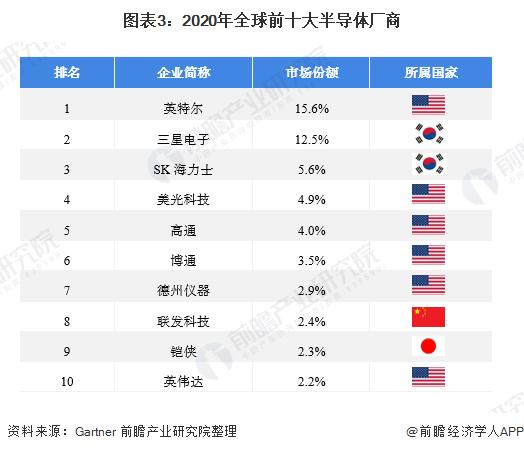 圖表3:2020年全球前十大半導體廠商