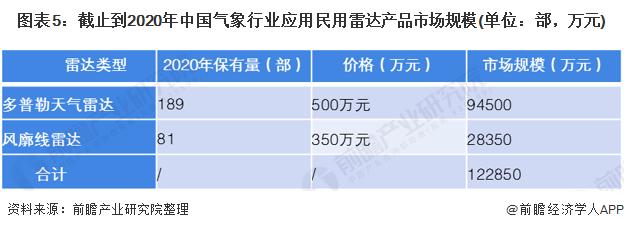 图表5:截止到2020年中国气象行业应用民用雷达产品市场规模(单位:部,万元)