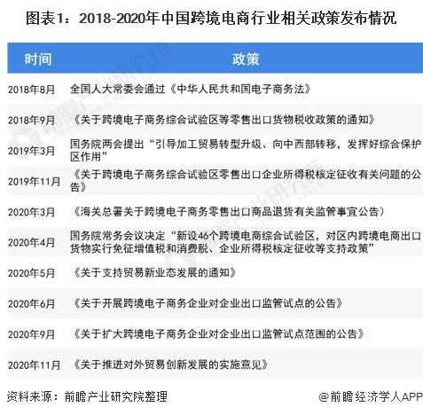 圖表1:2018-2020年中國跨境電商行業相關政策發布情況