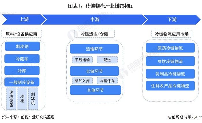 圖表1:冷鏈物流產業鏈結構圖