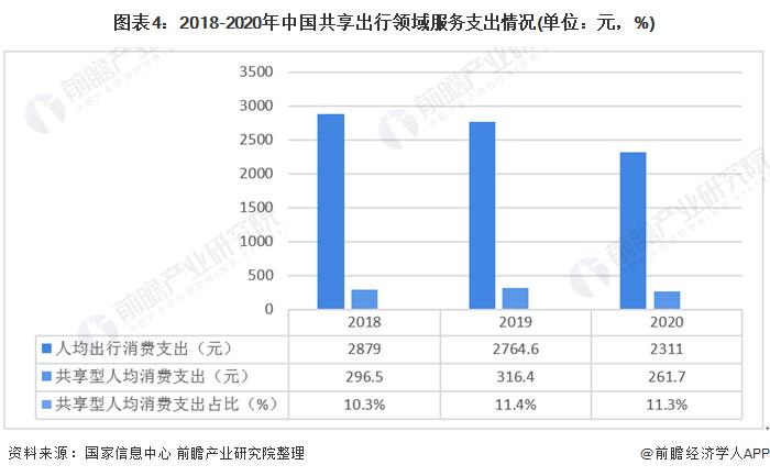 图表4:2018-2020年中国共享出行领域服务支出情况(单位:元,%)