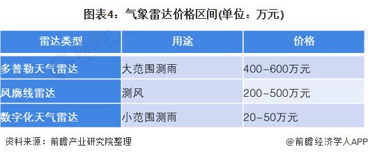 图表4:气象雷达价格区间(单位:万元)