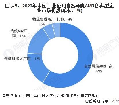 图表5:2020年中国工业应用自然导航AMR各类型企业市场份额(单位:%)