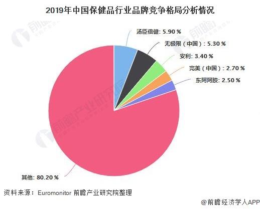 2019年中国保健品行业品牌竞争格局分析情况
