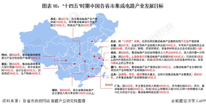 """圖表10:""""十四五""""時期中國各省市集成電路產業發展目標"""