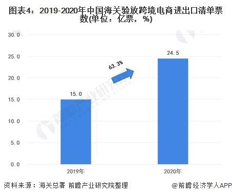 圖表4:2019-2020年中國海關驗放跨境電商進出口清單票數(單位:億票,%)