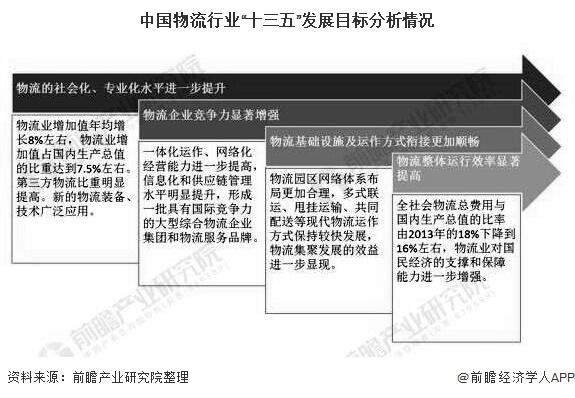 """中国物流行业""""十三五""""发展目标分析情况"""