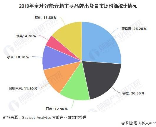 2019年全球智能音箱主要品牌出货量市场份额统计情况