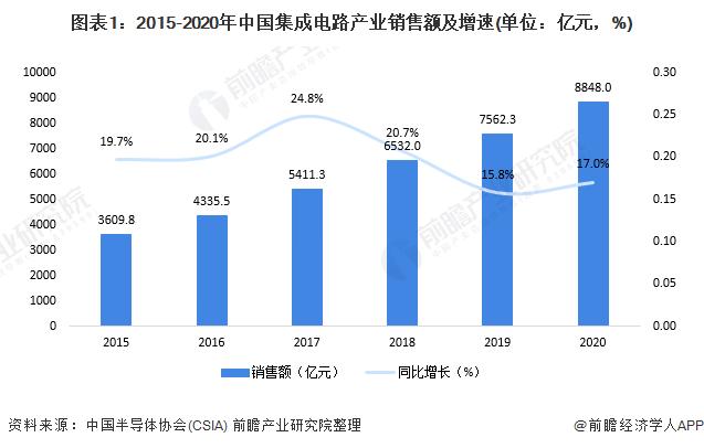 圖表1:2015-2020年中國集成電路產業銷售額及增速(單位:億元,%)