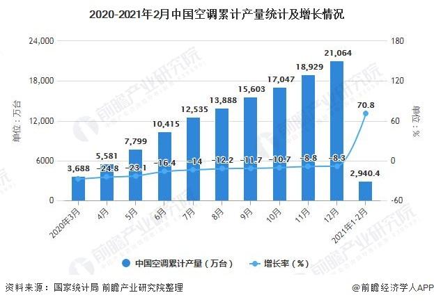 2020-2021年2月中国空调累计产量统计及增长情况