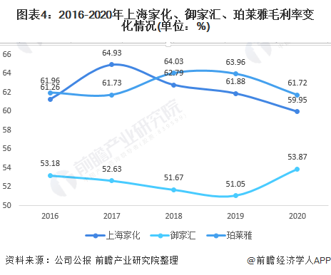 图表4:2016-2020年上海家化、御家汇、珀莱雅毛利率变化情况(单位:%)