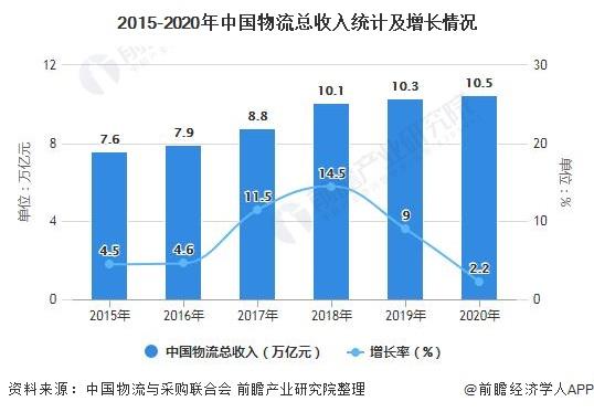 2015-2020年中国物流总收入统计及增长情况