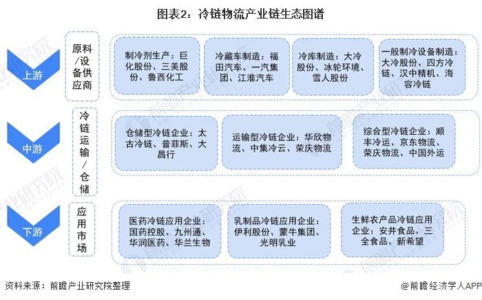 圖表2:冷鏈物流產業鏈生態圖譜