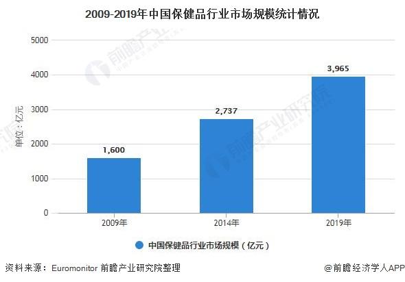 2009-2019年中国保健品行业市场规模统计情况