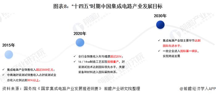 """圖表8:""""十四五""""時期中國集成電路產業發展目標"""