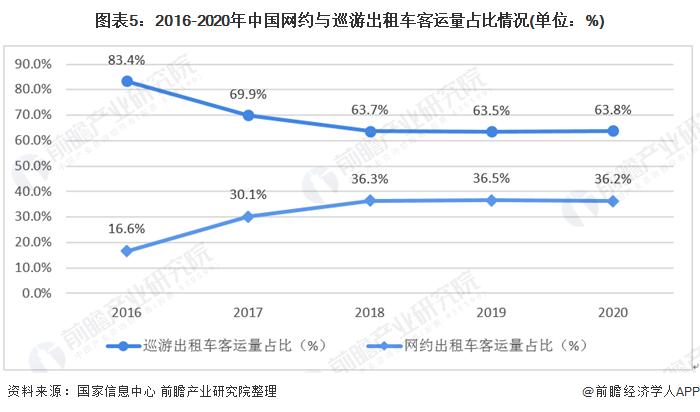 图表5:2016-2020年中国网约与巡游出租车客运量占比情况(单位:%)