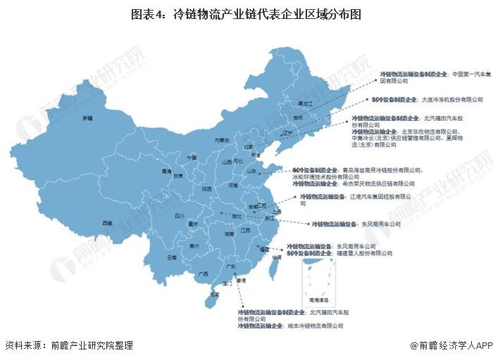 圖表4:冷鏈物流產業鏈代表企業區域分布圖