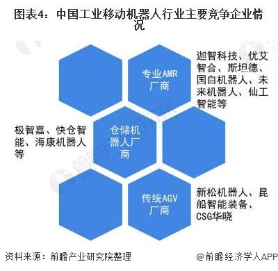 图表4:中国工业移动机器人行业主要竞争企业情况