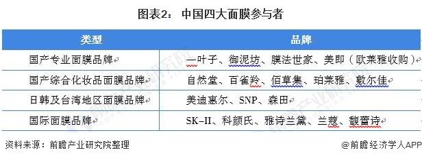 图表2: 中国四大面膜参与者