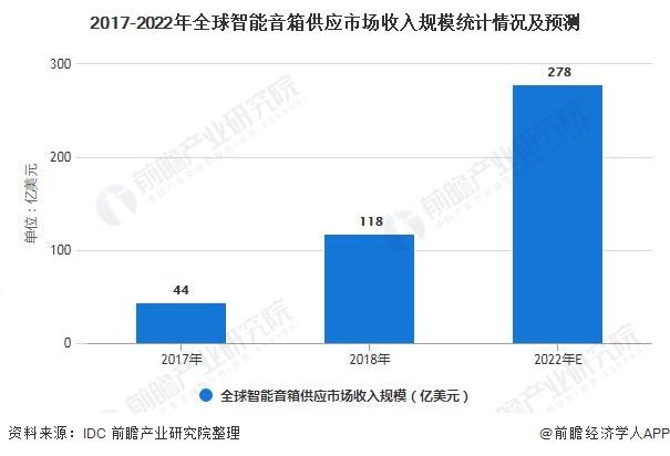 2017-2022年全球智能音箱供应市场收入规模统计情况及预测