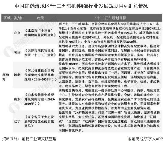 """中国环渤海地区""""十三五""""期间物流行业发展规划目标汇总情况"""