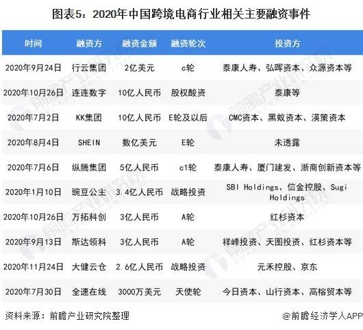 圖表5:2020年中國跨境電商行業相關主要融資事件