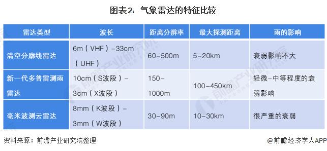 图表2:气象雷达的特征比较