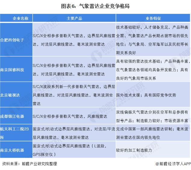 图表6:气象雷达企业竞争格局