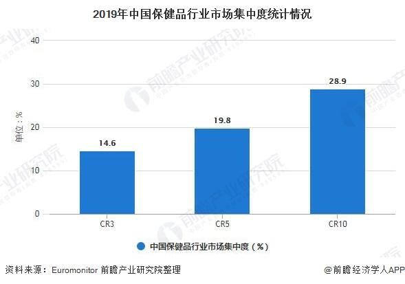 2019年中國保健品行業市場集中度統計情況