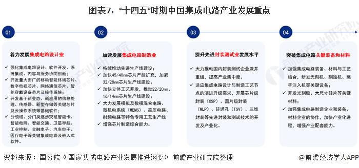 """圖表7:""""十四五""""時期中國集成電路產業發展重點"""