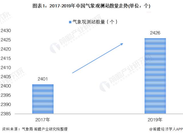 图表1:2017-2019年中国气象观测站数量走势(单位:个)