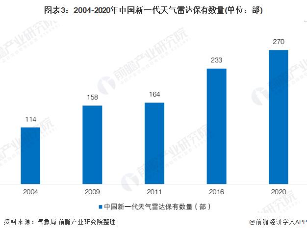 图表3:2004-2020年中国新一代天气雷达保有数量(单位:部)