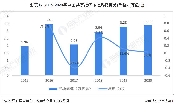 图表1:2015-2020年中国共享经济市场规模情况(单位:万亿元)