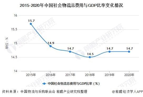 2015-2020年中国社会物流总费用与GDP比率变化情况