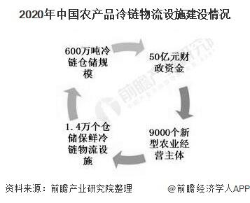 2020年中国农产品冷链物流设施建没情况