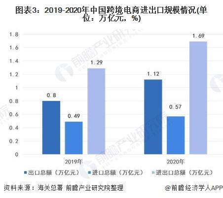 圖表3:2019-2020年中國跨境電商進出口規模情況(單位:萬億元,%)