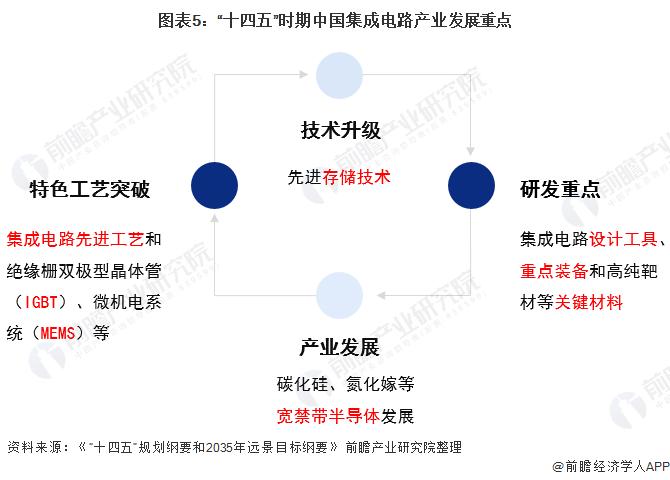 """圖表5:""""十四五""""時期中國集成電路產業發展重點"""