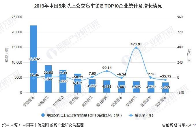 2019年中国5米以上公交客车销量TOP10企业统计及增长情况