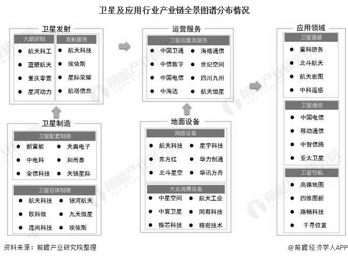 卫星及应用行业产业链全景图谱分布情况