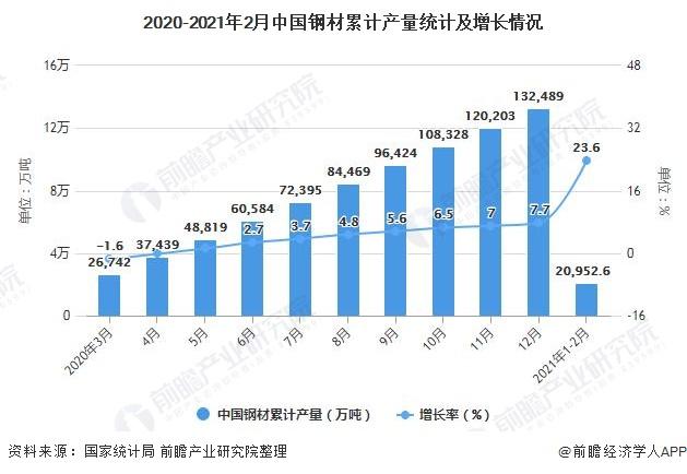 2020-2021年2月中国钢材累计产量统计及增长情况