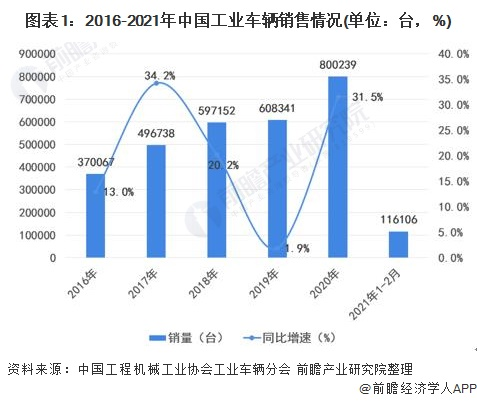 图表1:2016-2021年中国工业车辆销售情况(单位:台,%)
