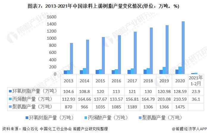 图表7:2013-2021年中国涂料上游树脂产量变化情况(单位:万吨,%)
